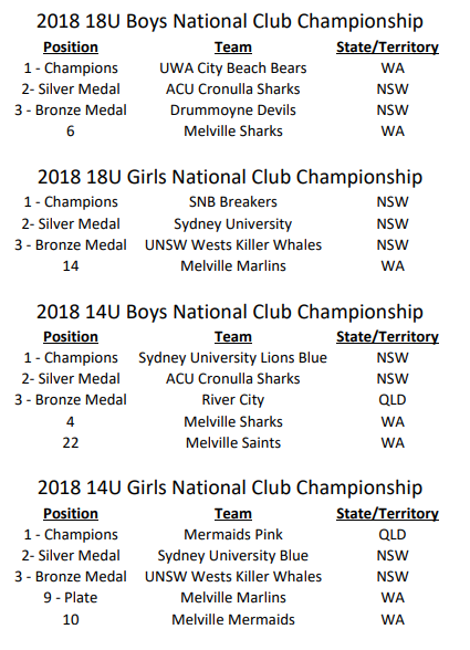 2018-national-champs-results.png