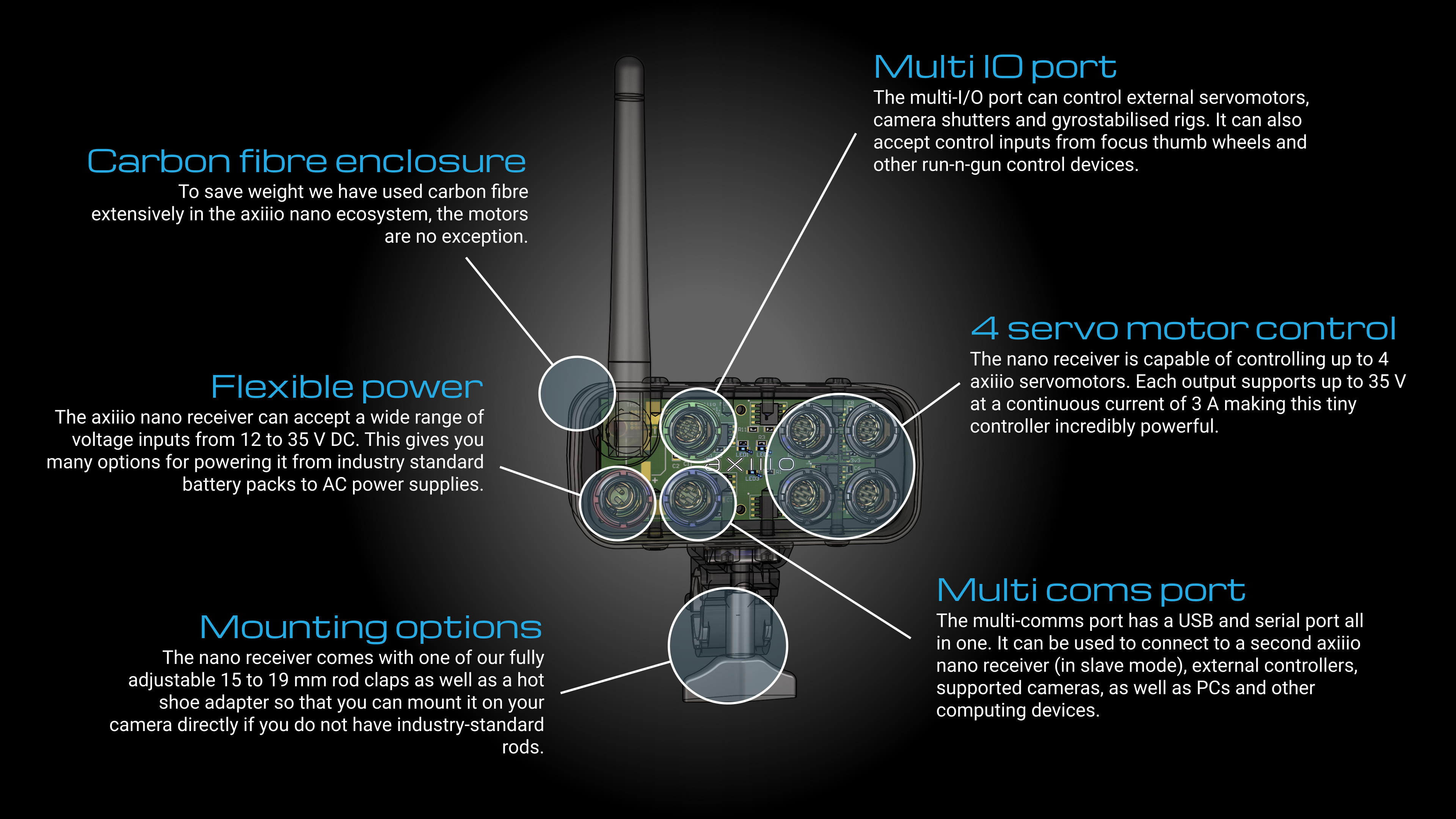 nano receiver info-graphic