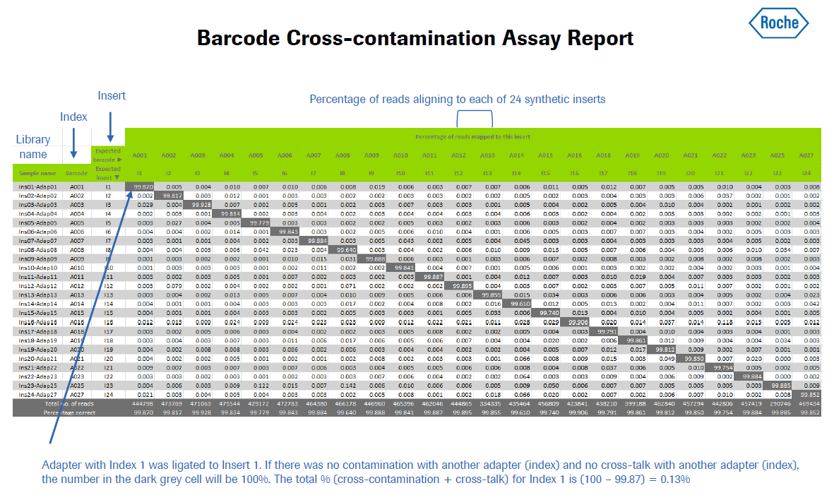 barcode-cross-contamination-assay-report.png
